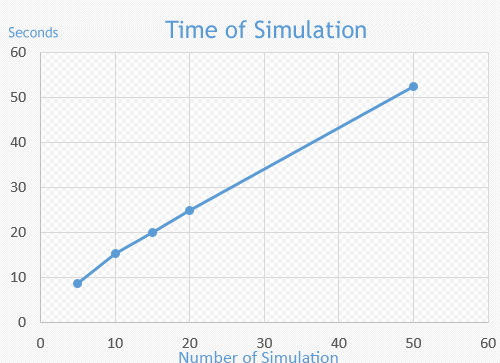 "speed to the ""number of simulation"" parameter"