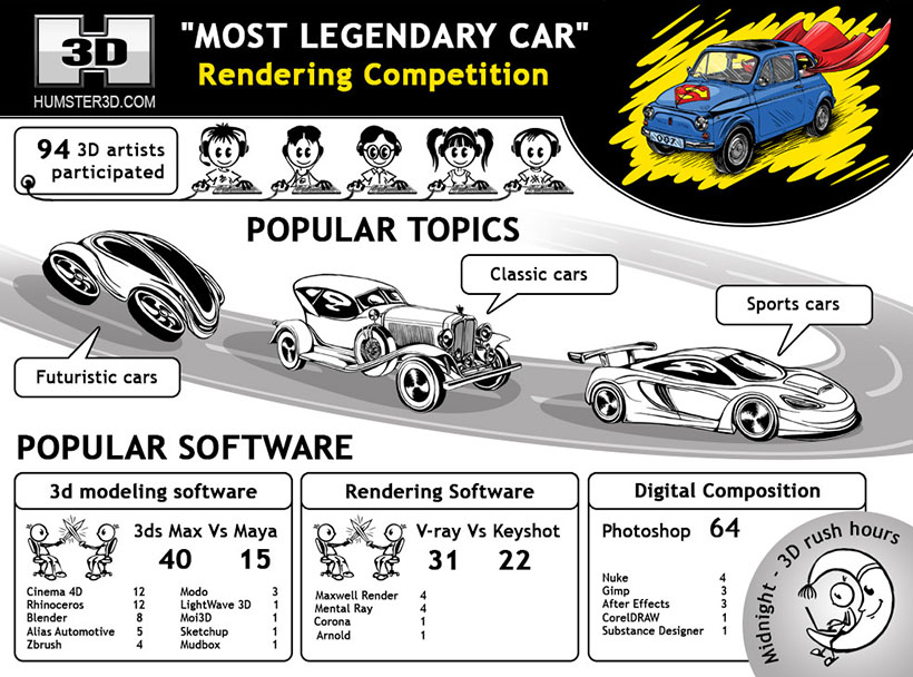 Most Legendary Car Competition infographic